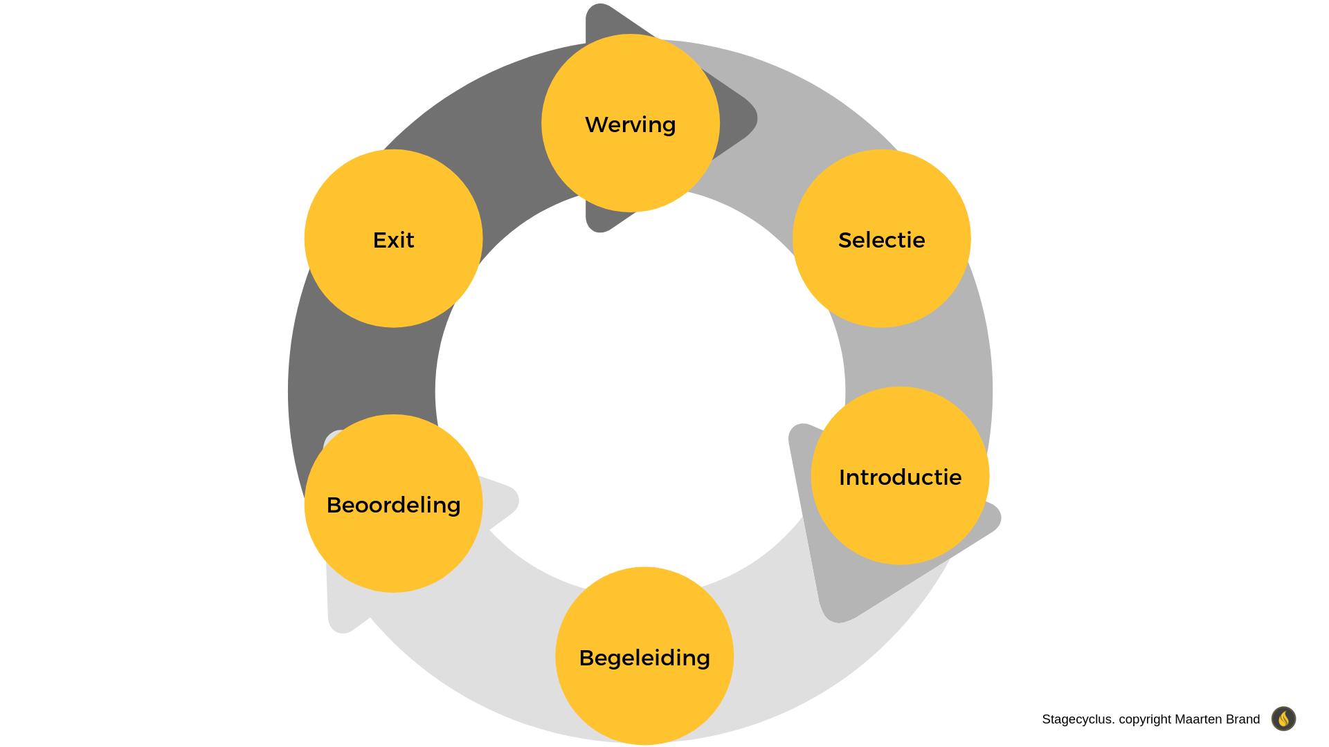 stagecyclus