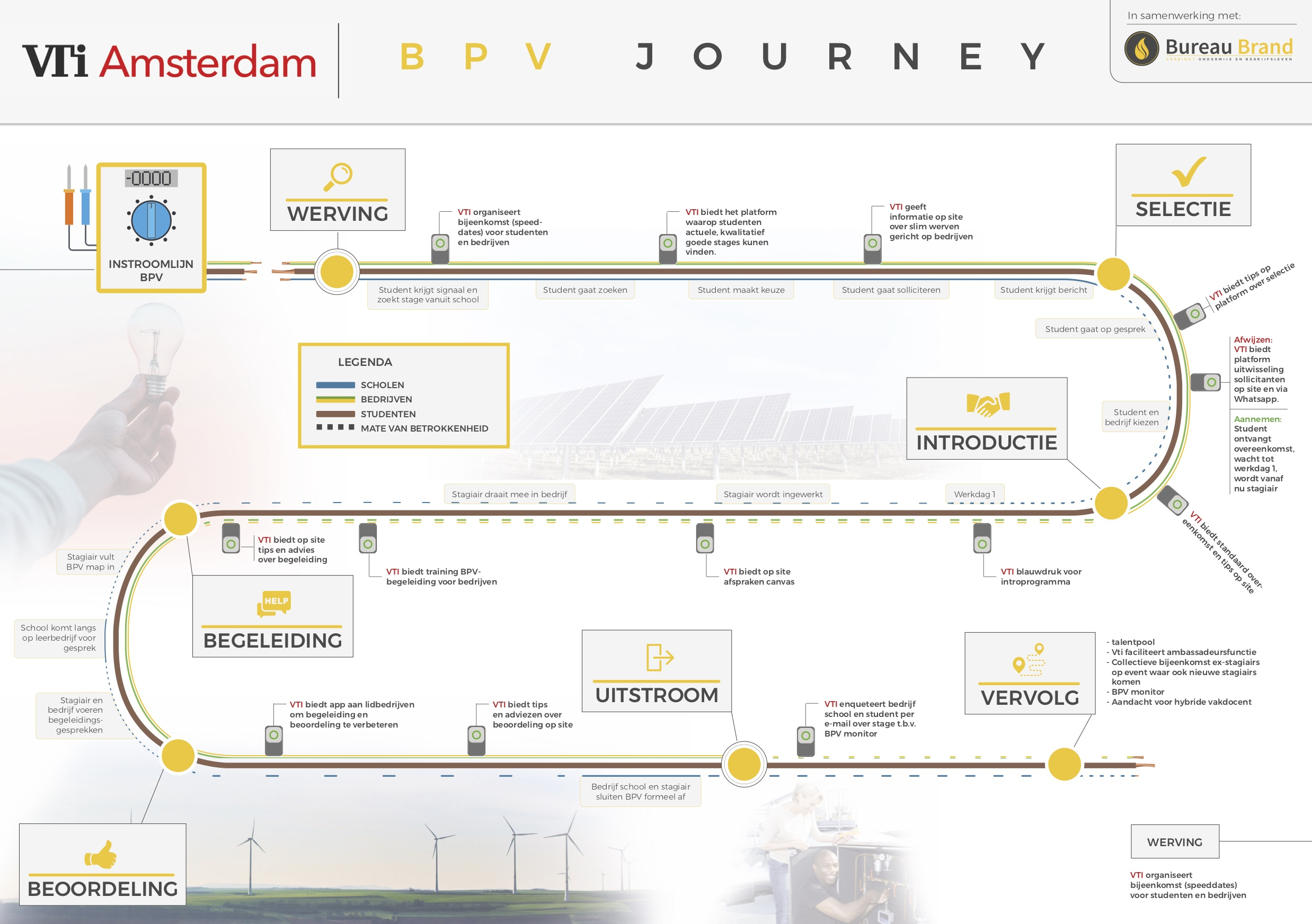 customers journey vdi