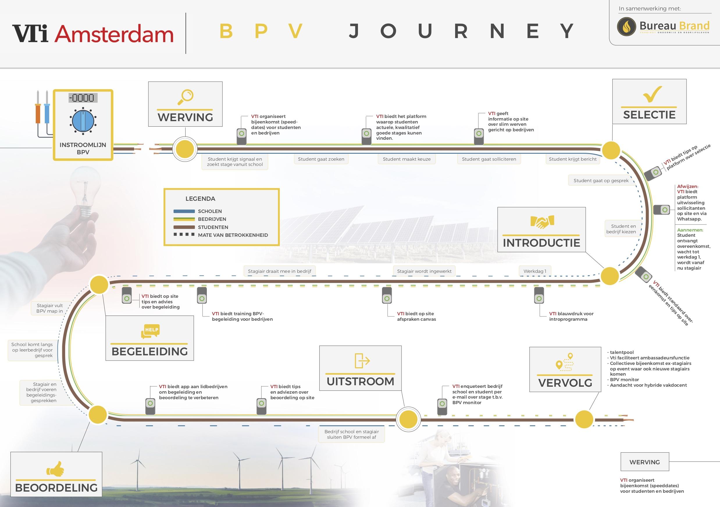 customers journey vti door Maarten Brand Bureau Brand