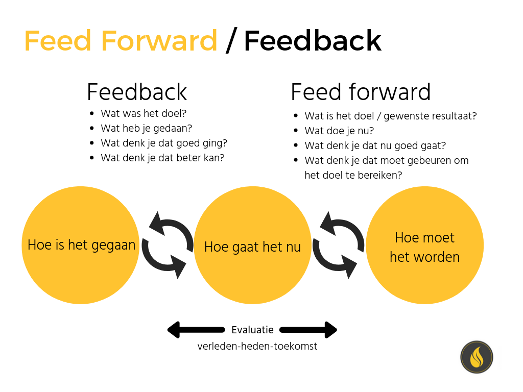 feed forward feedback